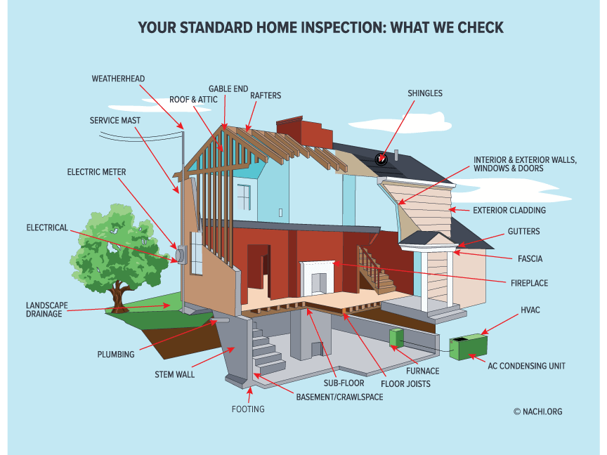 home inspection graphic