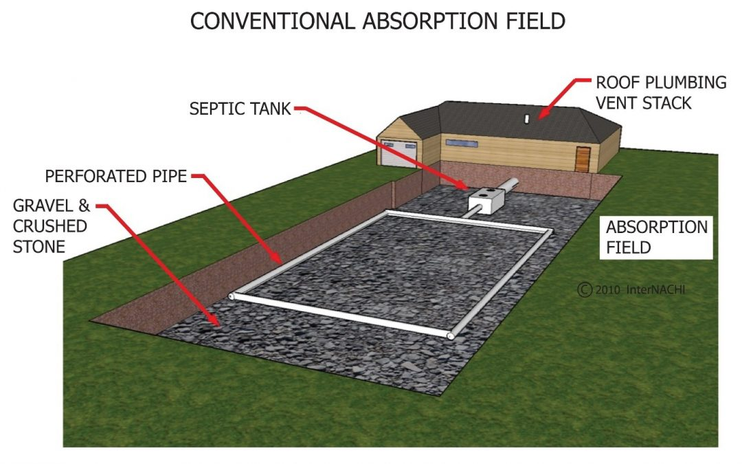 Understanding Your Septic System: 3 Tips from Rich